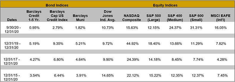 Bond Indices: Dates: 9/30/20-12/31/20; Barclays Credit 1-5 Yr.: 0.95%; Barclays Cap US Credit Index: 2.79%; Barclays Muni: 1.82%; Dow Jones Ind. Avg.: 10.73%; NASDAQ Composite: 15.63%; Equity Indices: S&P 500 (Large): 12.15%; S&P 400 (Medium): 24.37%; S&P 600 (Small): 31.31%; MSCI EAFE (Int'l): 16.05%   Bond Indices: Dates: 12/31/19-12/31/20; Barclays Credit 1-5 Yr.: 5.19%; Barclays Cap US Credit Index: 9.35%; Barclays Muni: 5.21%; Dow Jones Ind. Avg.: 9.72%; NASDAQ Composite: 44.92%; Equity Indices: S&P 500 (Large): 18.40%; S&P 400 (Medium): 13.66%; S&P 600 (Small): -11.29%; MSCI EAFE (Int'l): 7.82%   Bond Indices: Dates: 12/31/17-12/31/20; Barclays Credit 1-5 Yr.: 4.27%; Barclays Cap US Credit Index: 6.80%; Barclays Muni:6.64%; Dow Jones Ind. Avg.: 9.90%; NASDAQ Composite: 24.39%; Equity Indices: S&P 500 (Large): 14.18%; S&P 400 (Medium): 8.45%; S&P 600 (Small): 7.74%; MSCI EAFE (Int'l): 4.28%   Bond Indices: Dates: 12/31/15-12/31/20; Barclays Credit 1-5 Yr.: 3.54%; Barclays Cap US Credit Index: 6.44%; Barclays Muni: 3.91%; Dow Jones Ind. Avg.: 14.65%; NASDAQ Composite: 22.12%; Equity Indices: S&P 500 (Large): 15.22%; S&P 400 (Medium): 12.35%; S&P 600 (Small): 12.37%; MSCI EAFE (Int'l): 7.45%""