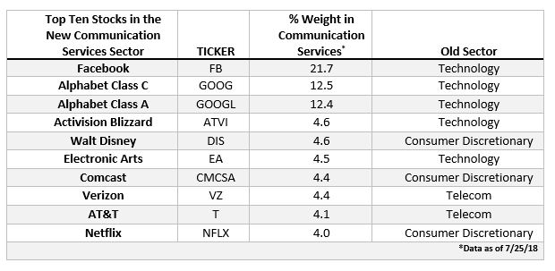 Top Ten Stocks in the New Communication Services Sector: 