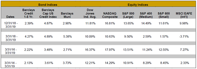 Bond Indices: Dates: 12/31/18-3/31/19; Barclays Credit 1-5 Yr.: 2.39%; Barclays Cap US Credit Index: 4.87%; Barclays Muni: 2.90%; Dow Jones Ind. Avg.: 11.81%; NASDAQ Composite: 16.81%; Equity Indices: S&P 500 (Large): 13.65%; S&P 400 (Medium): 14.49%; S&P 600 (Small): 11.61%; MSCI EAFE (Int'l): 9.98% Bond Indices: Dates: 3/31/18-3/31/19; Barclays Credit 1-5 Yr.: 4.27%; Barclays Cap US Credit Index: 4.89%; Barclays Muni: 5.38%; Dow Jones Ind. Avg.: 10.09%; NASDAQ Composite: 10.63%; Equity Indices: S&P 500 (Large): 9.50%; S&P 400 (Medium): 2.59%; S&P 600 (Small): 1.57%; MSCI EAFE (Int'l): -3.71% Bond Indices: Dates: 3/31/16-3/31/19; Barclays Credit 1-5 Yr.: 2.22%; Barclays Cap US Credit Index: 3.48%; Barclays Muni: 2.71%; Dow Jones Ind. Avg.: 16.37%; NASDAQ Composite: 17.97%; Equity Indices: S&P 500 (Large): 13.51%; S&P 400 (Medium): 11.24%; S&P 600 (Small): 12.55%; MSCI EAFE (Int'l): 7.271% Bond Indices: Dates: 3/31/14-3/31/19; Barclays Credit 1-5 Yr.: 2.13%; Barclays Cap US Credit Index: 3.61%; Barclays Muni: 3.73%; Dow Jones Ind. Avg.: 12.21%; NASDAQ Composite: 14.29%; Equity Indices: S&P 500 (Large): 10.91%; S&P 400 (Medium): 8.29%; S&P 600 (Small): 8.45%; MSCI EAFE (Int'l): 2.33%